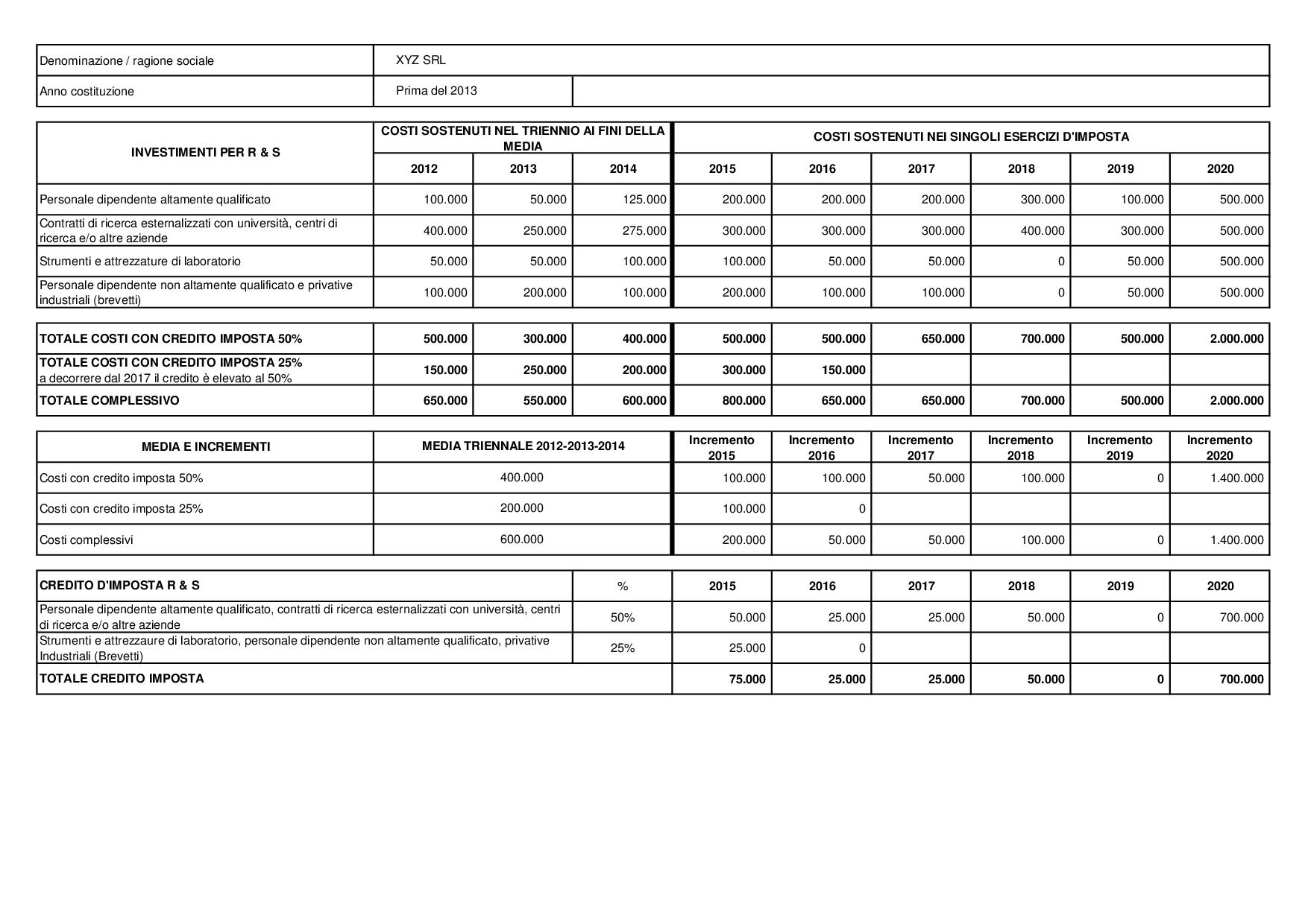 Credito di imposta per investimenti in ricerca e sviluppo - Immagine 1 / 2